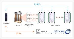 نرم افزار کنترل تردد حضور و غیاب Biostar